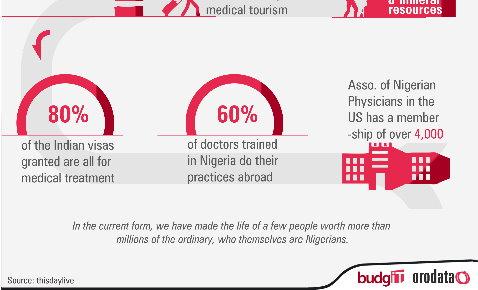 nigerian health tourism nigerian medical tourism