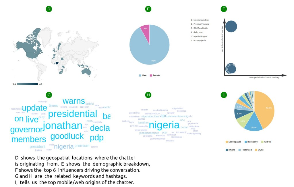 Nigeria elections nigeria elections 2015 results