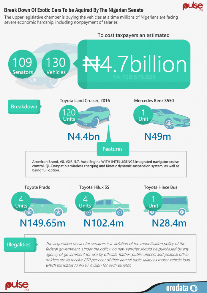 How Nigerian Senators Planned to Acquired Cars Worth N4.7bn