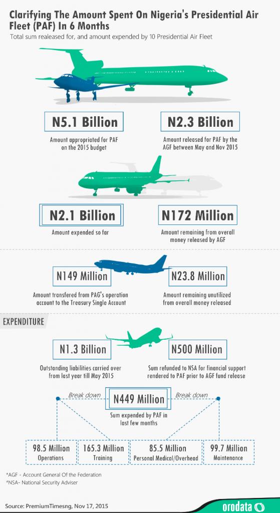 Clarifying The Amount Spent On Nigeria's Presidential Air Fleet