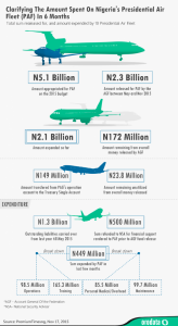 infographic design data visualization