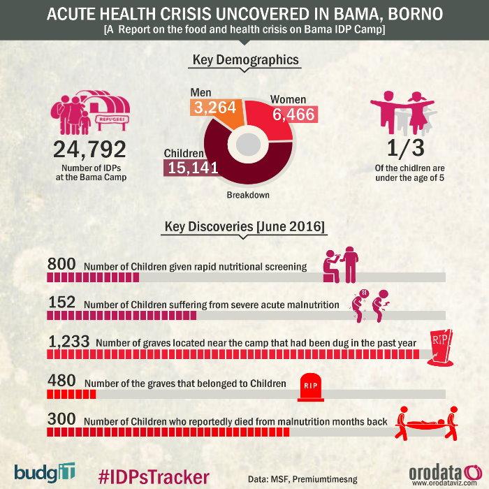 Borno, Bama, IDPs Tracker, Nigeria