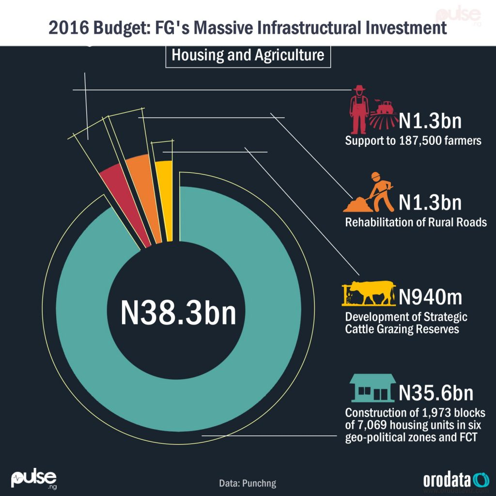 2016-budget_-fgs-massive-infrastructural-investment