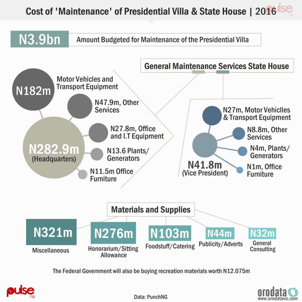 cost-of-maintenance-of-presidential-villa-for-2016