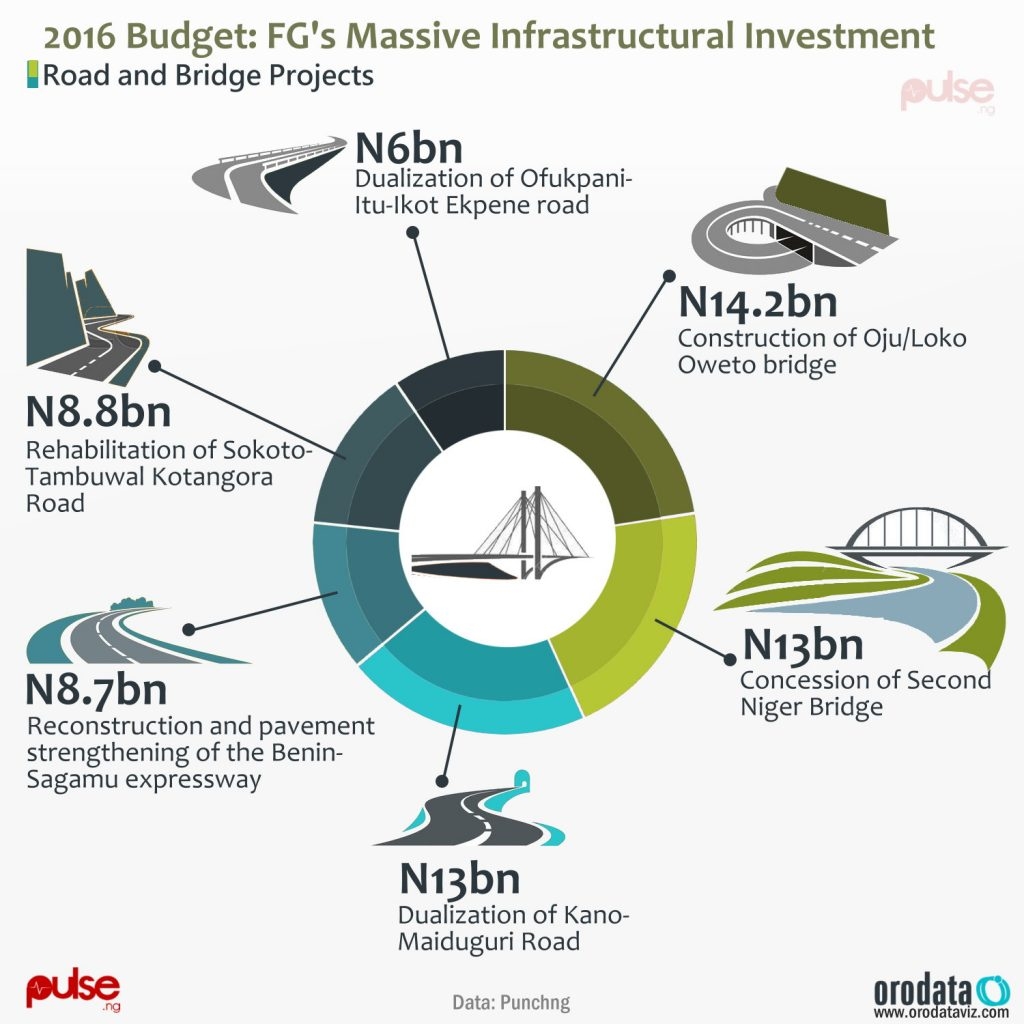 massive-infrastructural-investment_roads-and-bridges